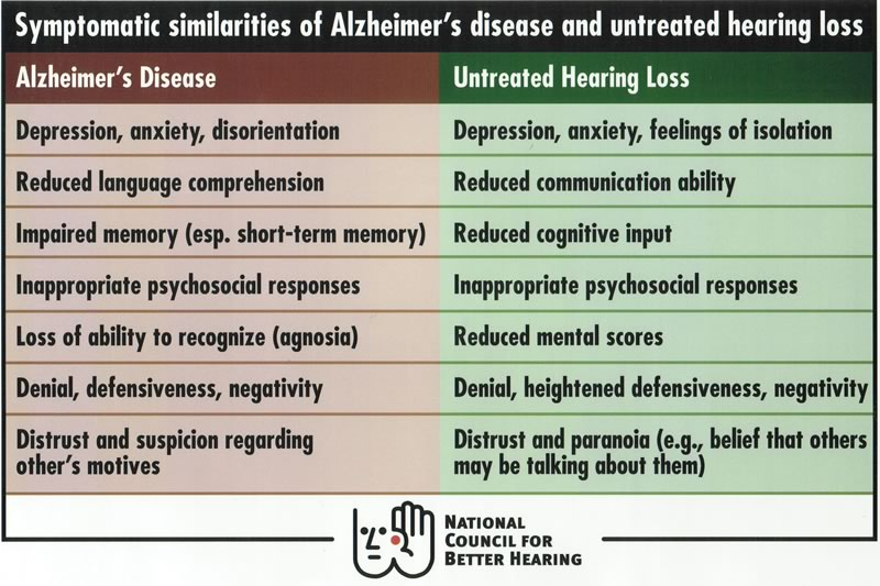 Alzheimer's vs. hearing loss symptoms