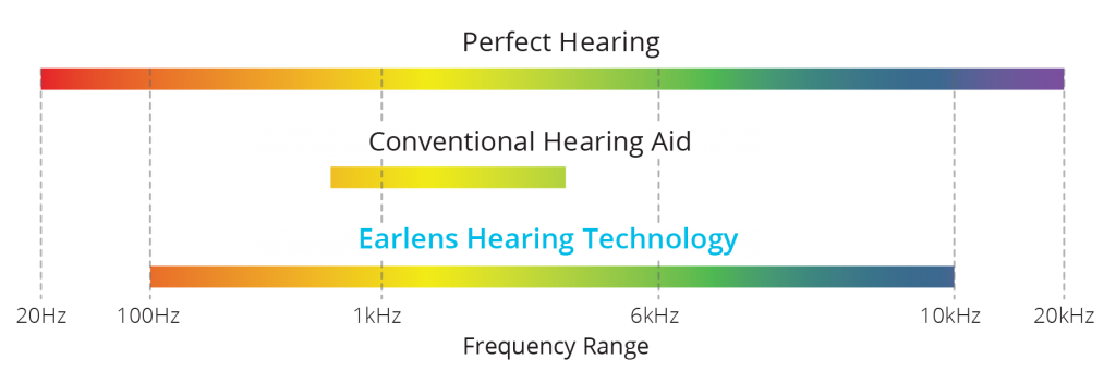 Earlens Hearing Frequency Comparison 1024x353